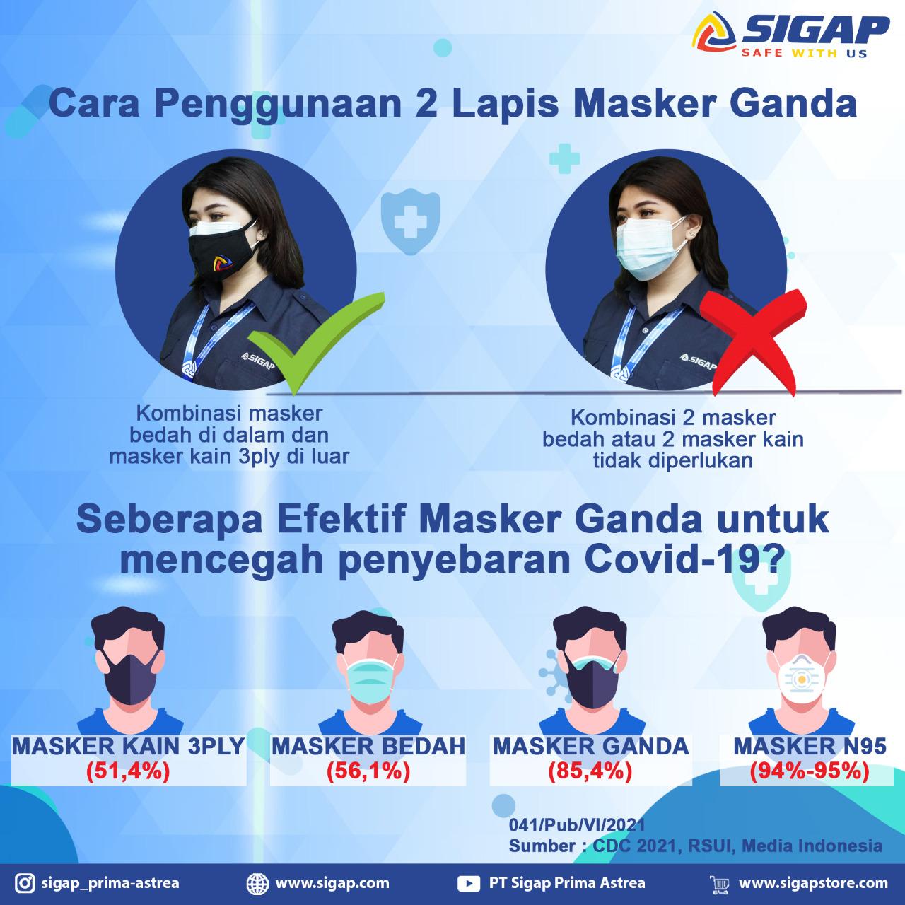 Cara Penggunaan 2 Lapis Masker